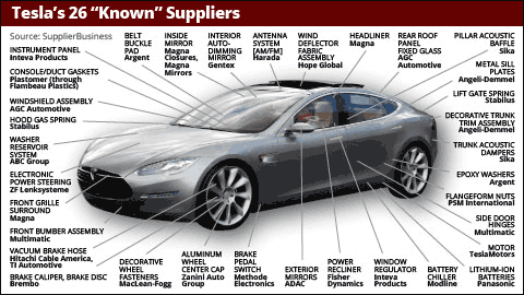 tesla suppliers list these 26 companies help make a model