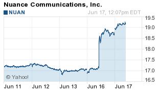 NUAN stock up 12% on sale news