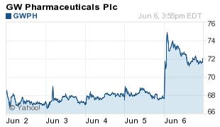 GWPH stock soars