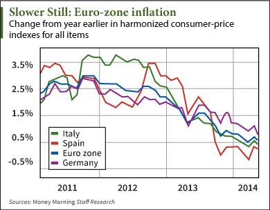 Euro-zone Inflation
