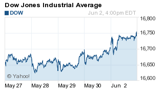 June 2: Stock Market Today Sees New Record Highs