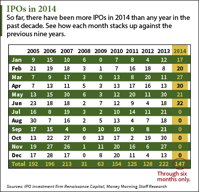 Title: ipos in 2014 - Description: ipos in 2014