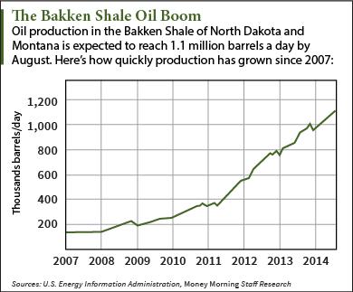 Bakken Shale Oil