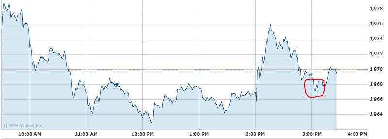 FOMC Meeting moves S&P 500