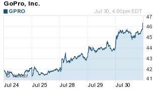 GoPro among hot stocks