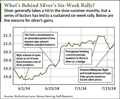 Title: Silver Price Rally - Description: Silver prices rallied six weeks straight -- a 2014 record.