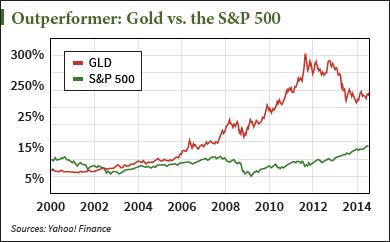 Precious Metals and S&P 500