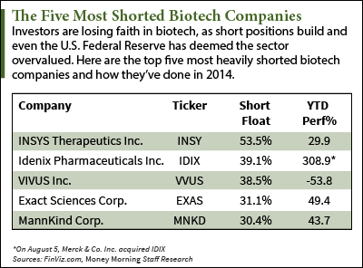 Biotech Stocks to Short