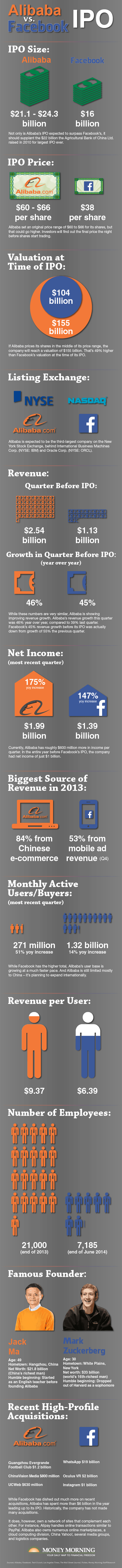 Alibaba Stock Price vs. Facebook Stock Price