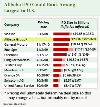 How big will Alibaba IPO be