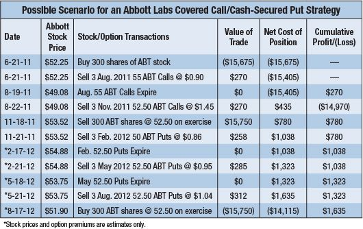 Abott Covered Calls