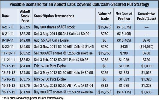 Abott Covered Calls