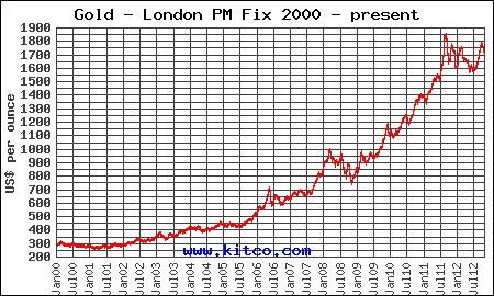 2013 gold price forecast