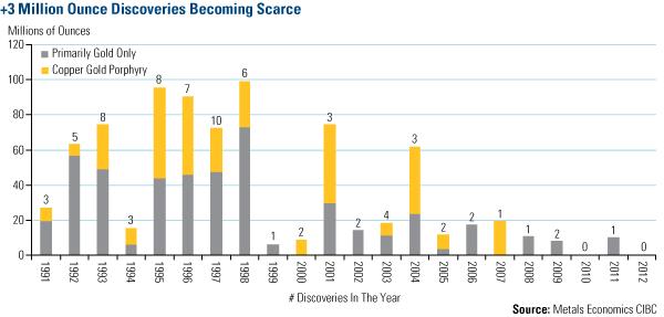 2013 gold price forecast