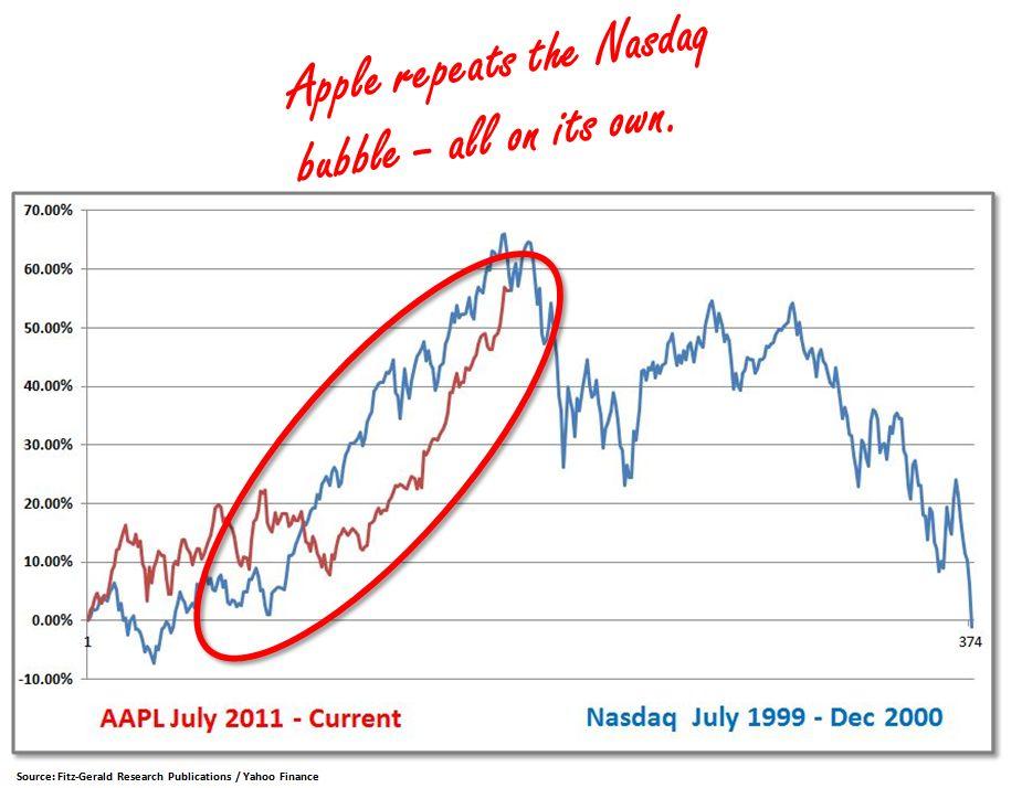 AAPL Nasdaq chart