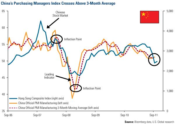 China's PMI Crosses Above 3-Month Average
