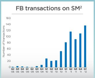 FB transaction chart Facebook Is Still Only Worth $7.50 a Share