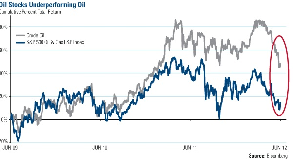 Oil Stocks Underperforming Oil