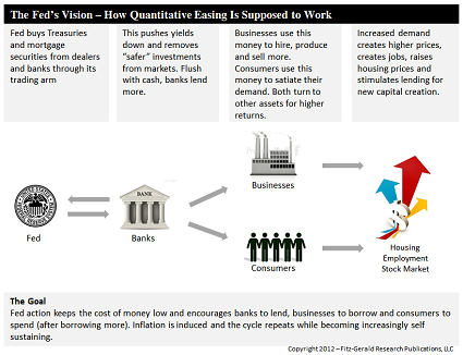 The Fed's Vision- How Quantitative Easing Is Supposed to Work