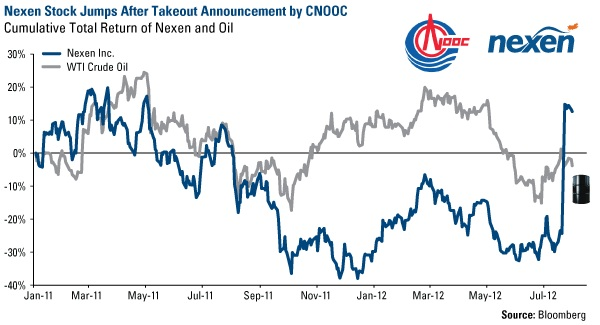 Nexen Stock Jumps After Takeout Announcement by CNOOC