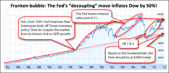 Franken-bubble: The Fed's decoupling move inflates Dow by 50%