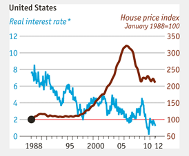HousingvInterest Ben Bernankes Misguided Focus on Housing