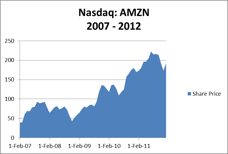 The Price of Amazone Stock (Nasdaq:AMZN)