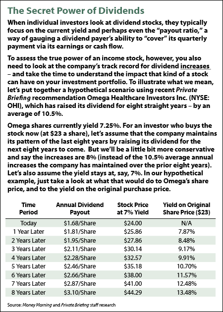 The Secret Power od Dividends Chart