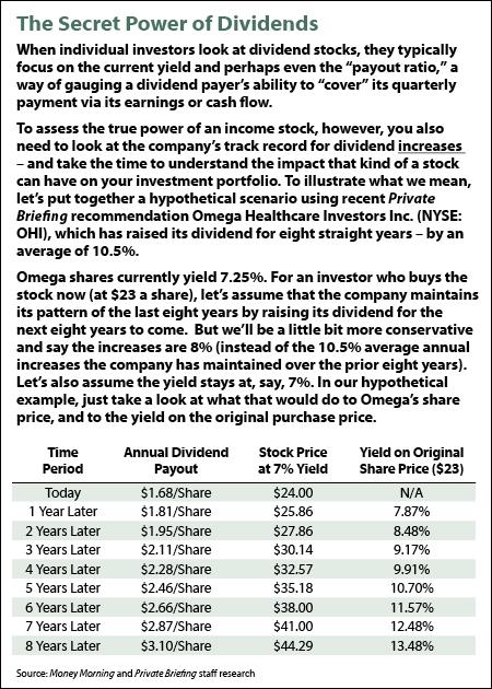 The Secret Power od Dividends Chart