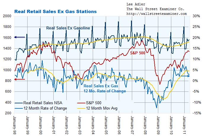 Real Retail Sales Ex Gas Chart - click to enlarge