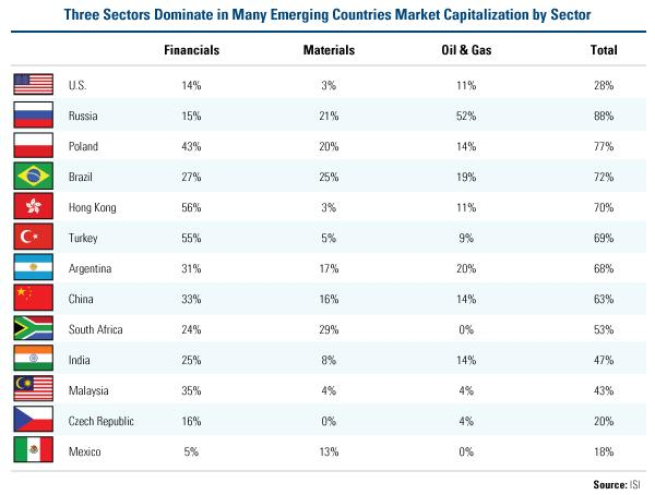 Three Sectors in Many Emerging Countries Market Capitalization by Sector