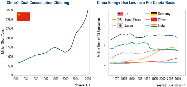 China's Coal and Energy Use