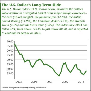 US Dollar Slide