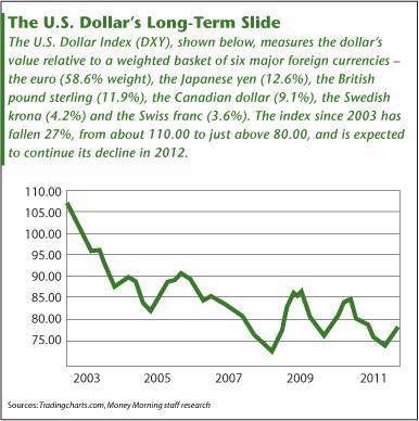 US Dollar Slide