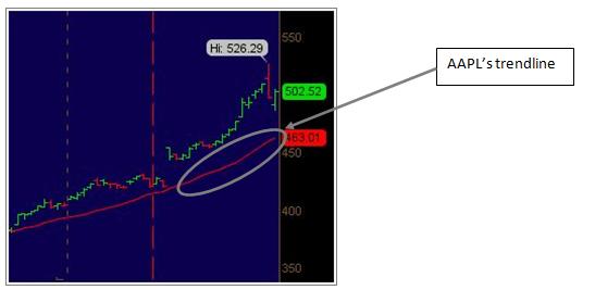 AAPL Stock - Trendline
