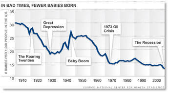 birth rate%20chart Do America's Lower Birthrates Signal We're Turning Japanese?