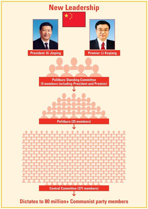China pyramid of power