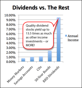 Dividends vs. The Rest