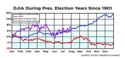 Election 2012: Obama's Odds Are Pretty Good if You Ask Mr. Market