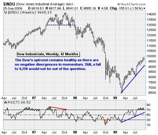 Dow Jones Industry