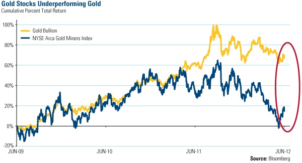 Gold Stocks Underperforming Gold
