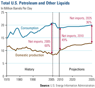 Petroleum and Other Liquids