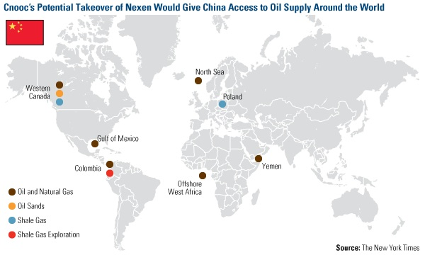 CNOOC's Potential Takeover of Nexen would Give China Access to Oil Supply Around the World