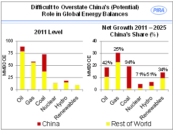 PIRA_Chinese energy growth.tiff