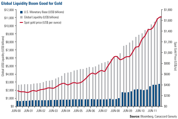 Description: Global Liquidity