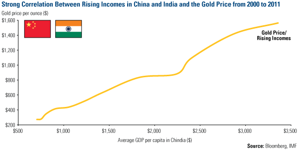 Description: Strong Correlation China India Incomes Gold Price