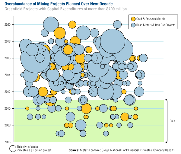 Overabundance of Mining Projects Planned Over Next Decade