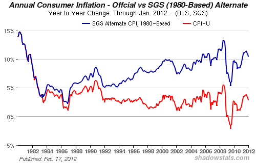 real inflation rate