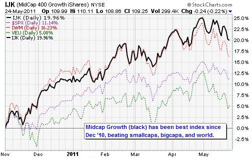 IJK Midcap Growth iShares NYSE