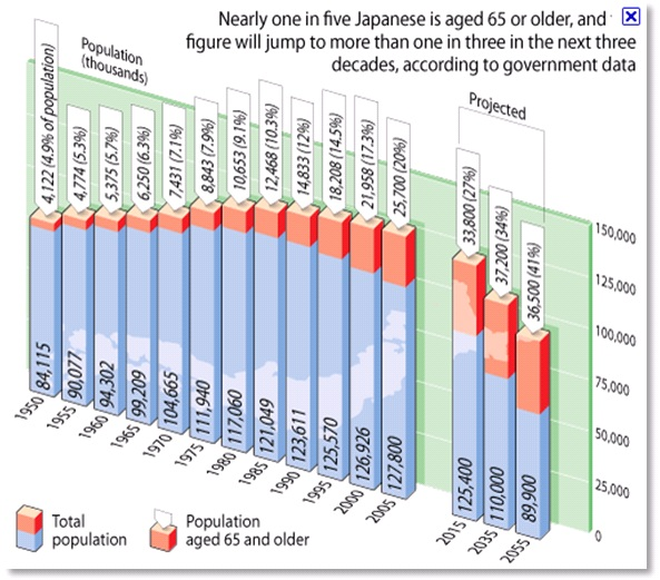 Nearly one in five Japanese is aged 65 or older...